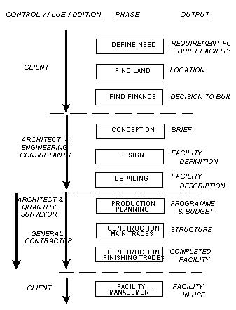 construction management procurement route